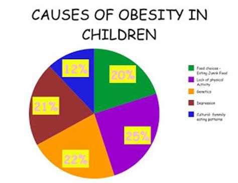 Nursing research articles on childhood obesity statistics